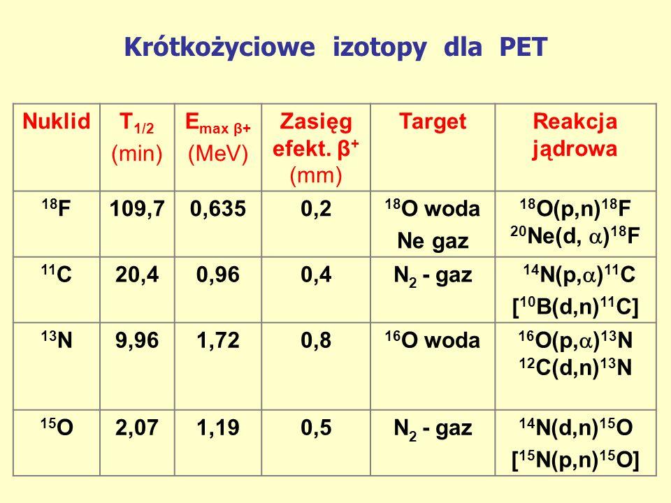 Krótkożyciowe izotopy dla PET