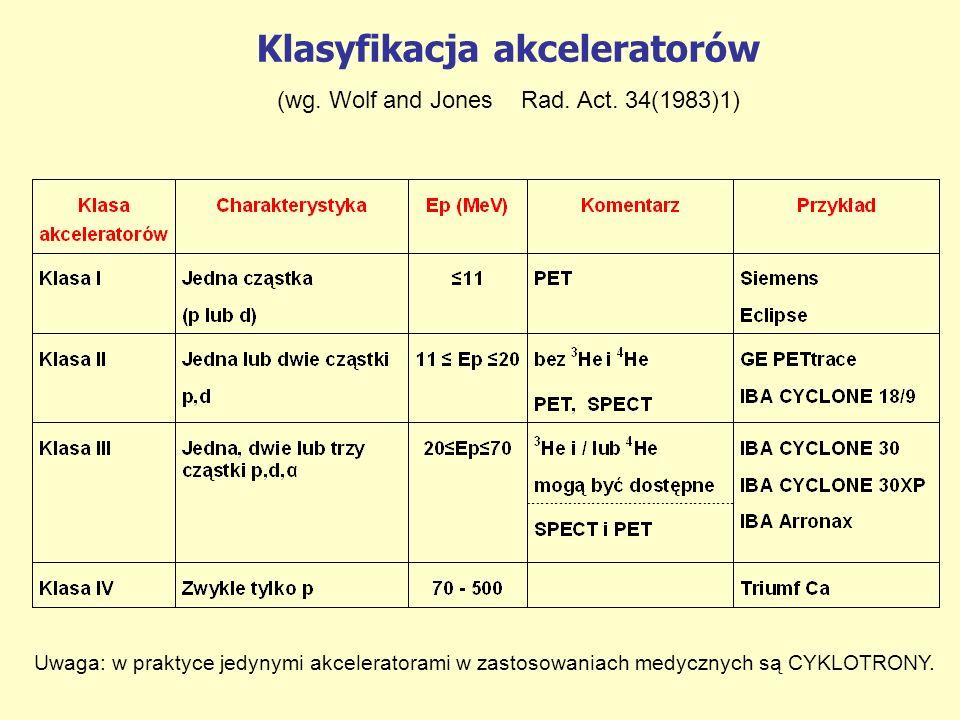Klasyfikacja akceleratorów