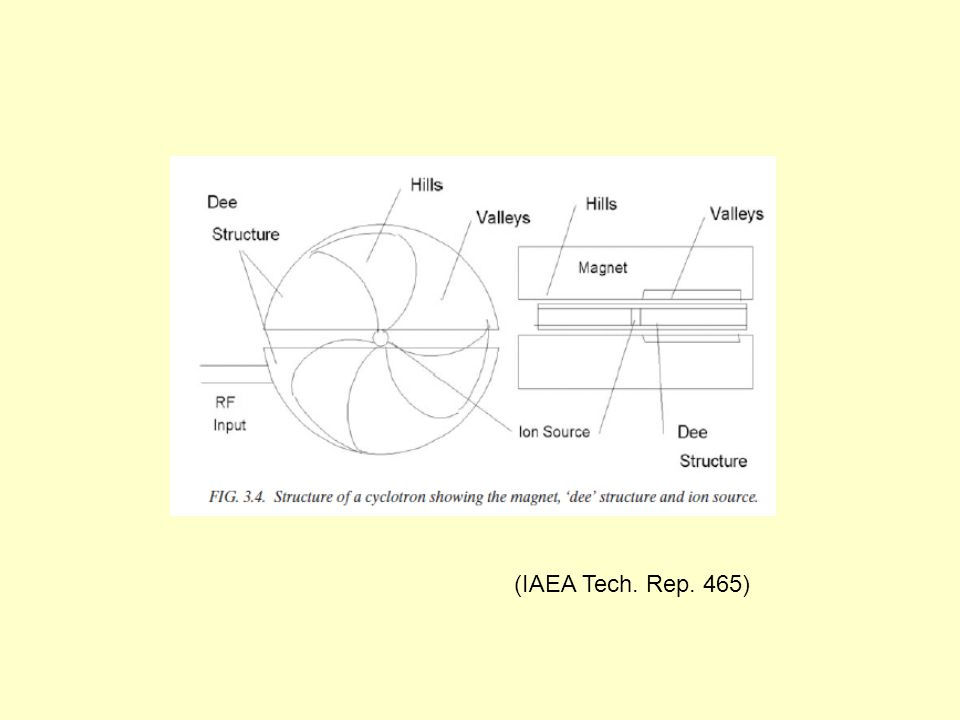 (IAEA Tech. Rep. 465)