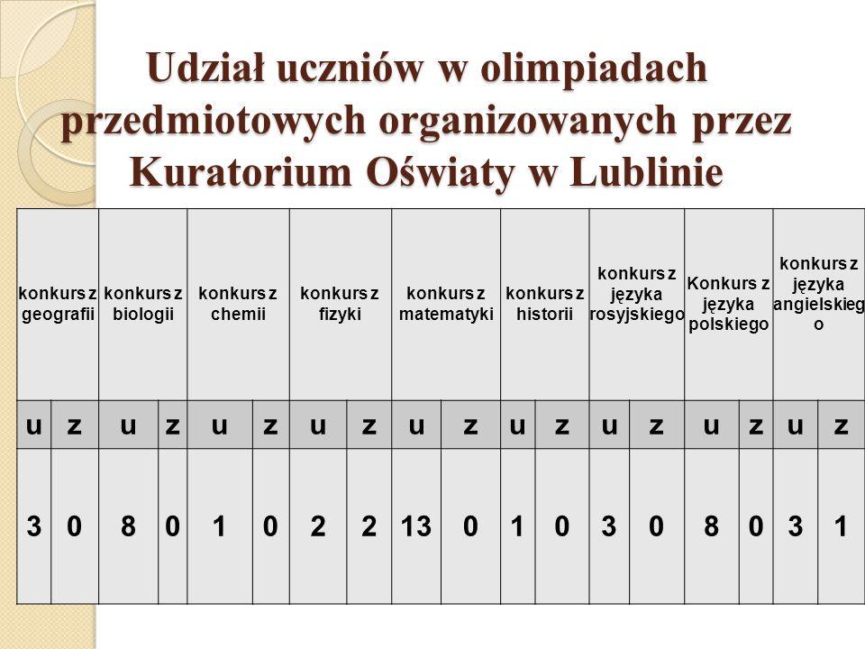 Udział uczniów w olimpiadach przedmiotowych organizowanych przez Kuratorium Oświaty w Lublinie