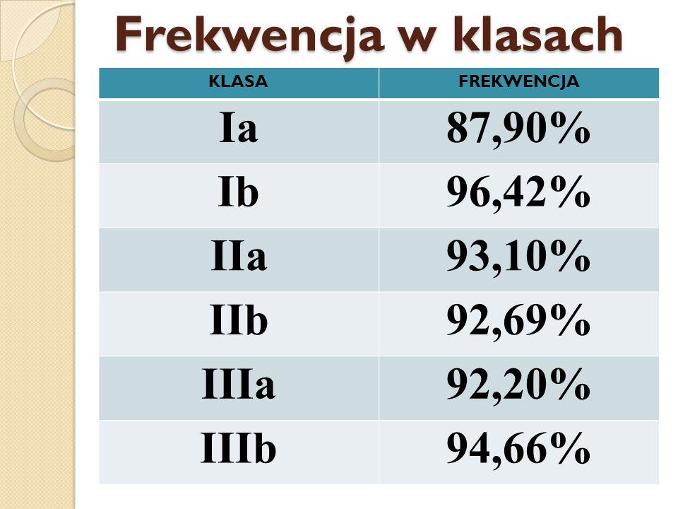 Frekwencja w klasach Ia 87,90% Ib 96,42% IIa 93,10% IIb 92,69% IIIa