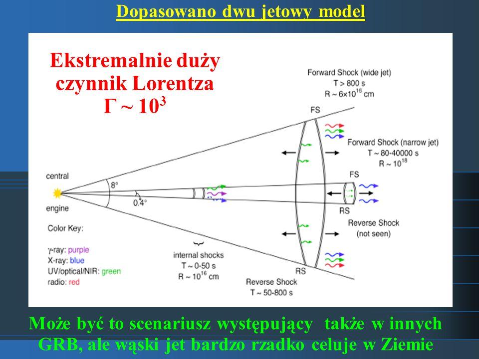 Dopasowano dwu jetowy model Ekstremalnie duży czynnik Lorentza Γ ~ 103