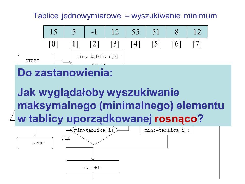 Tablice jednowymiarowe – wyszukiwanie minimum
