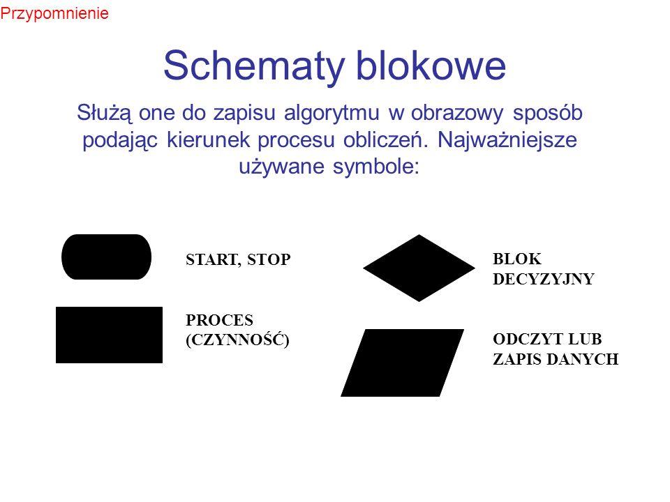 Przypomnienie Schematy blokowe. Służą one do zapisu algorytmu w obrazowy sposób podając kierunek procesu obliczeń. Najważniejsze używane symbole: