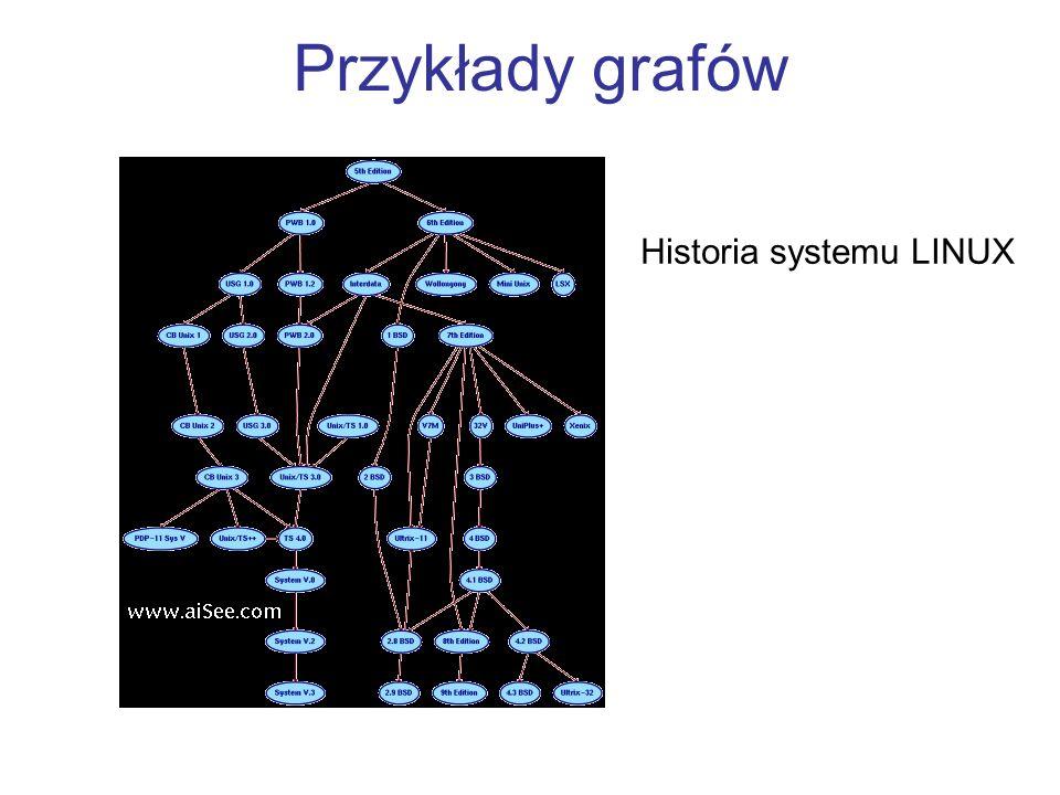 Historia systemu LINUX