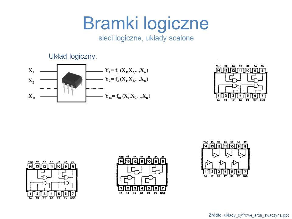 Bramki logiczne sieci logiczne, układy scalone