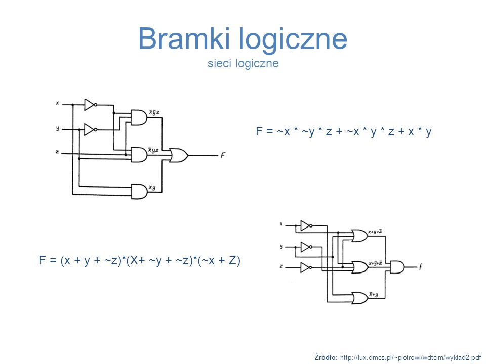 Bramki logiczne sieci logiczne
