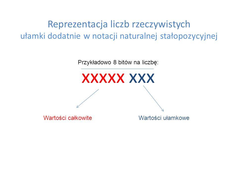 Reprezentacja liczb rzeczywistych ułamki dodatnie w notacji naturalnej stałopozycyjnej