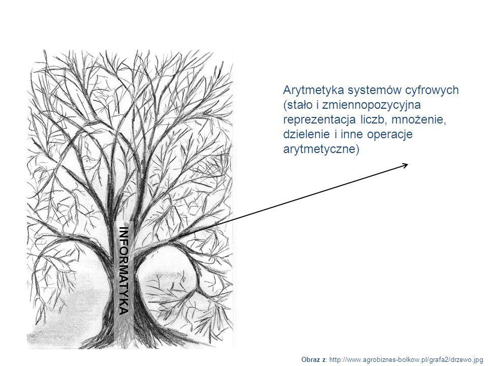 Arytmetyka systemów cyfrowych