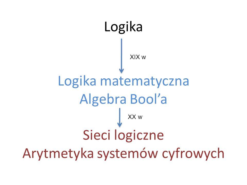 Logika Logika matematyczna Algebra Bool'a Sieci logiczne Arytmetyka systemów cyfrowych