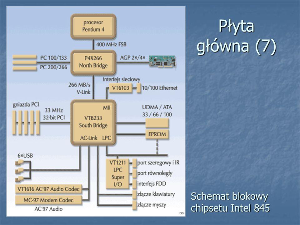 Płyta główna (7) Schemat blokowy chipsetu Intel 845
