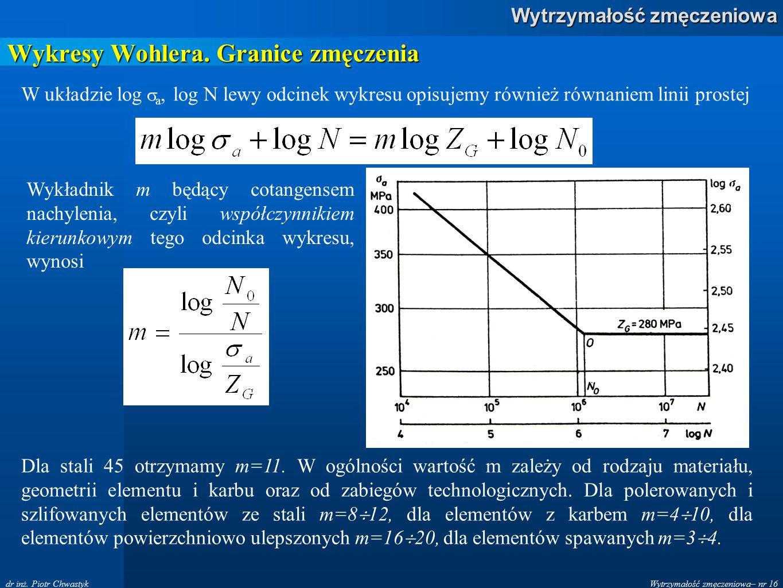 Wykresy Wohlera. Granice zmęczenia
