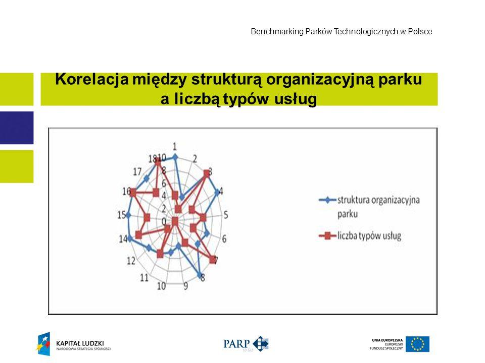 Korelacja między strukturą organizacyjną parku a liczbą typów usług