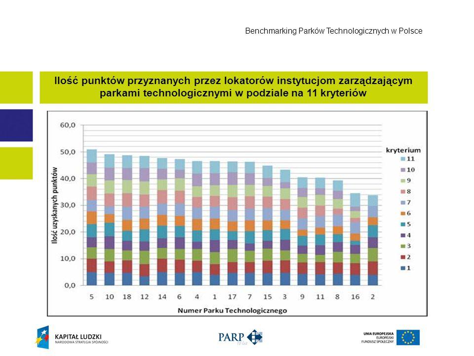 Benchmarking Parków Technologicznych w Polsce
