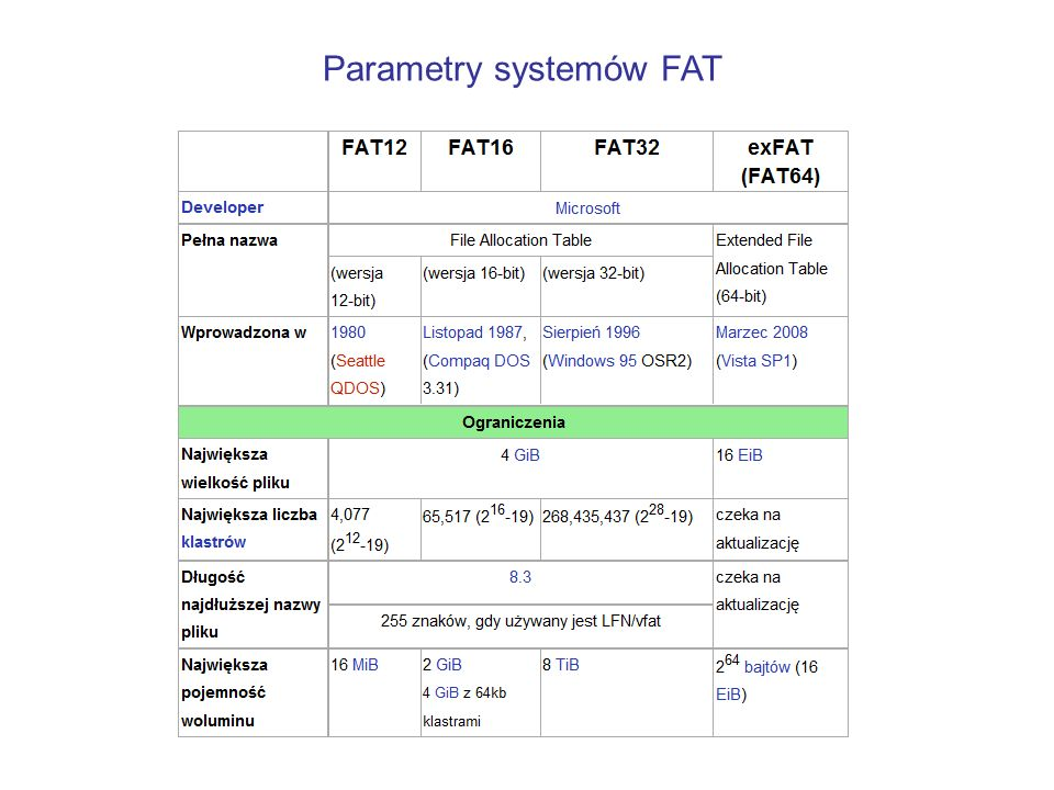 Parametry systemów FAT