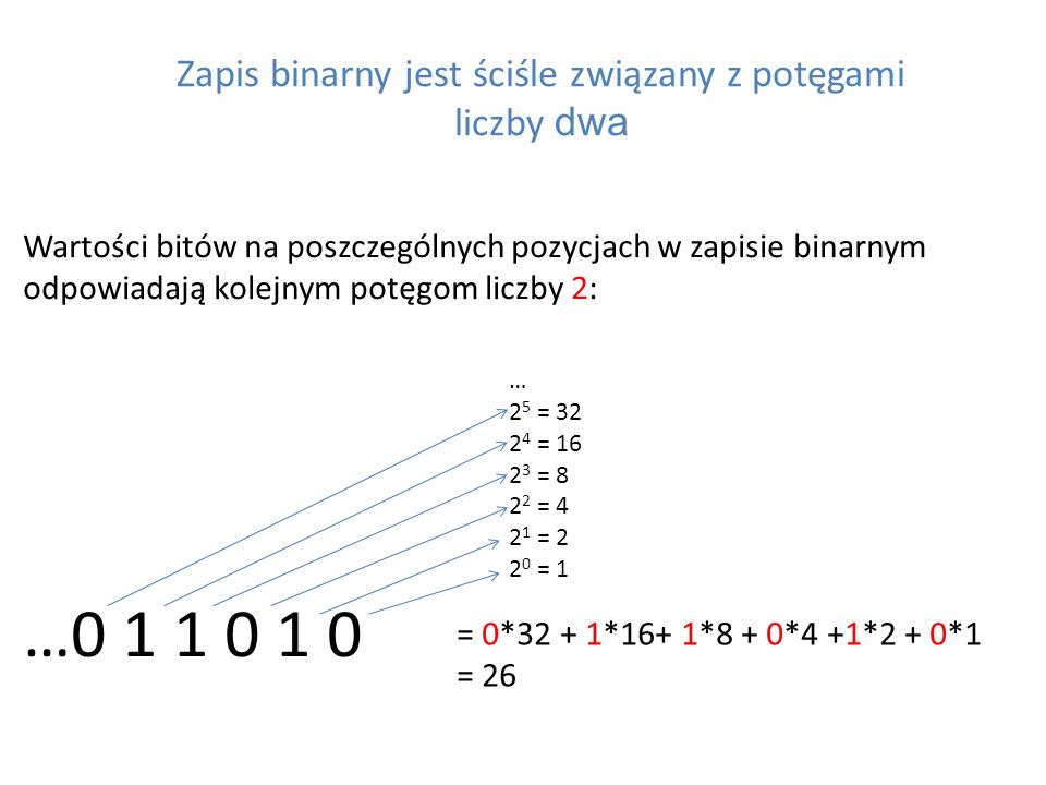 Zapis binarny jest ściśle związany z potęgami liczby dwa