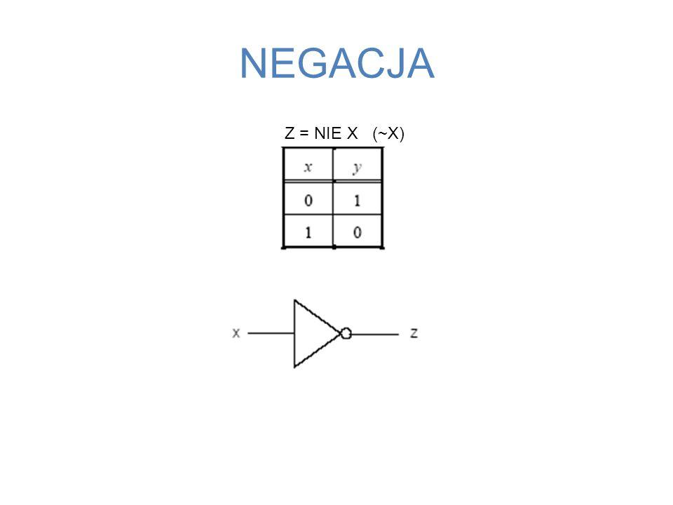 NEGACJA Z = NIE X (~X) 48