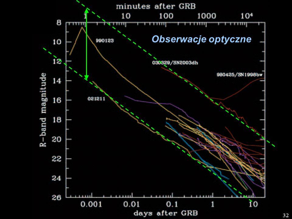 Obserwacje optyczne