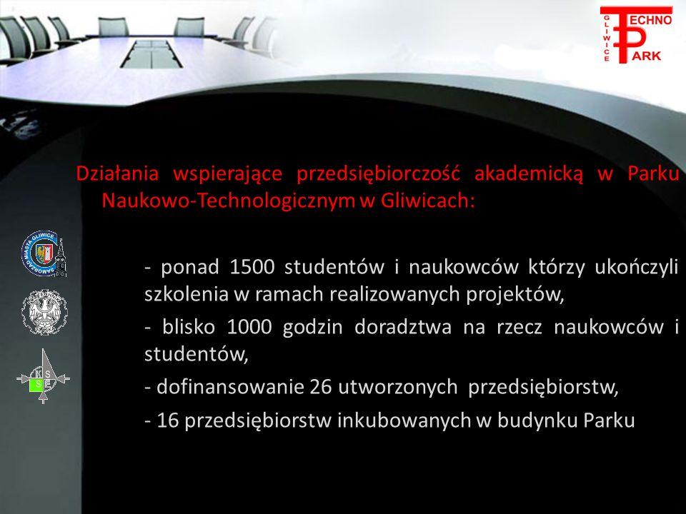 Działania wspierające przedsiębiorczość akademicką w Parku Naukowo-Technologicznym w Gliwicach: - ponad 1500 studentów i naukowców którzy ukończyli szkolenia w ramach realizowanych projektów, - blisko 1000 godzin doradztwa na rzecz naukowców i studentów, - dofinansowanie 26 utworzonych przedsiębiorstw, - 16 przedsiębiorstw inkubowanych w budynku Parku