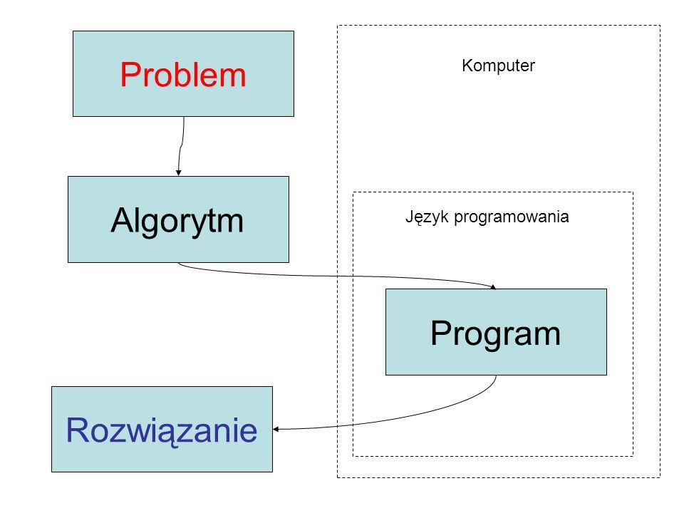 Problem Komputer Algorytm Język programowania Program Rozwiązanie