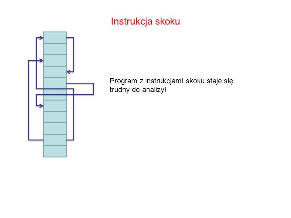 Instrukcja skoku Program z instrukcjami skoku staje się