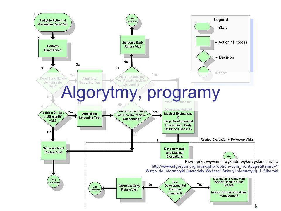 Algorytmy, programy Przy opracowywaniu wykładu wykorzystano m.in.: