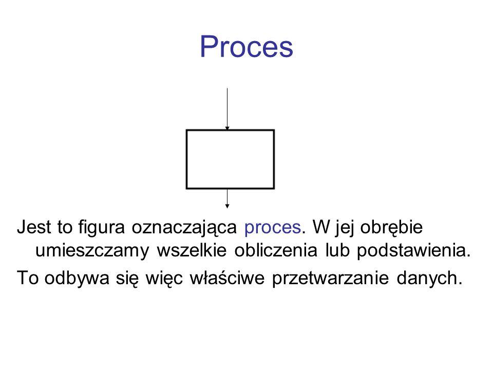 Proces Jest to figura oznaczająca proces. W jej obrębie umieszczamy wszelkie obliczenia lub podstawienia.