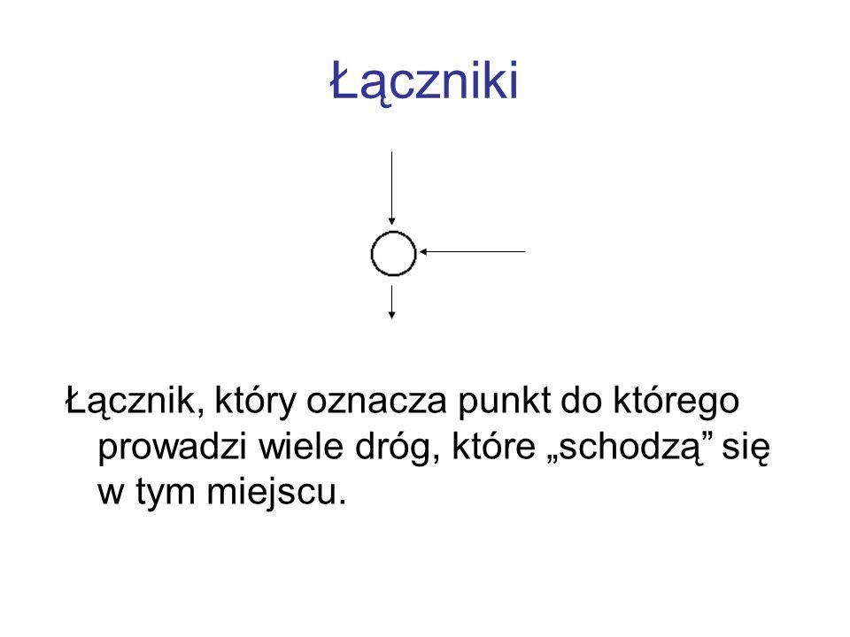 """Łączniki Łącznik, który oznacza punkt do którego prowadzi wiele dróg, które """"schodzą się w tym miejscu."""