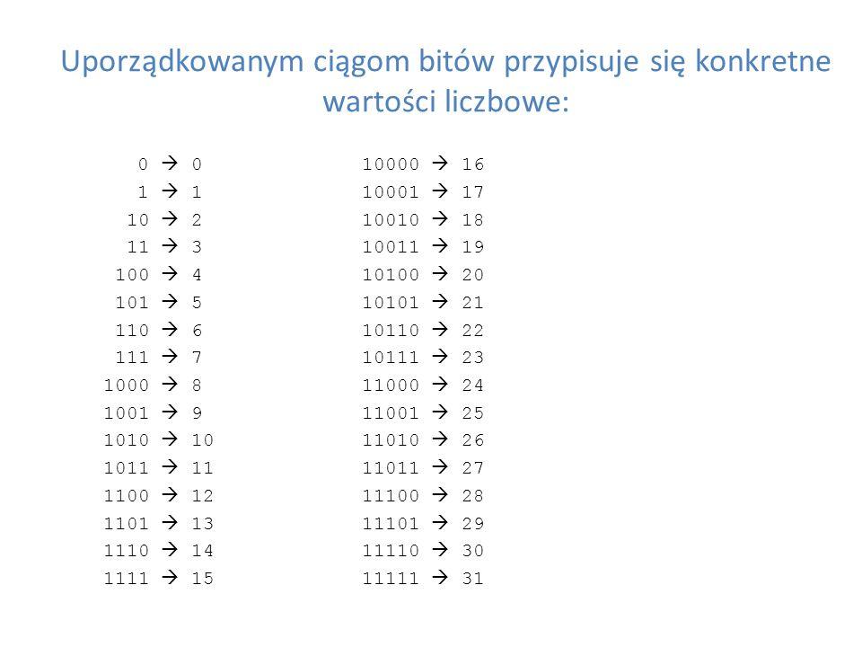 Uporządkowanym ciągom bitów przypisuje się konkretne wartości liczbowe: