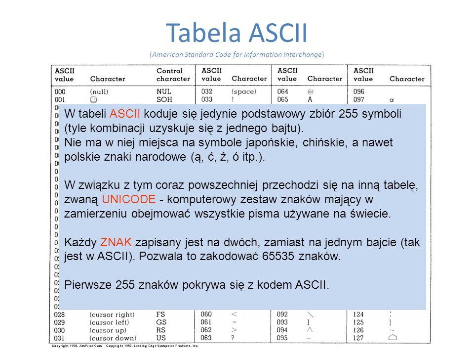 Tabela ASCII (American Standard Code for Information Interchange)