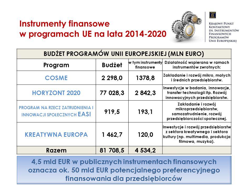 Instrumenty finansowe w programach UE na lata 2014-2020