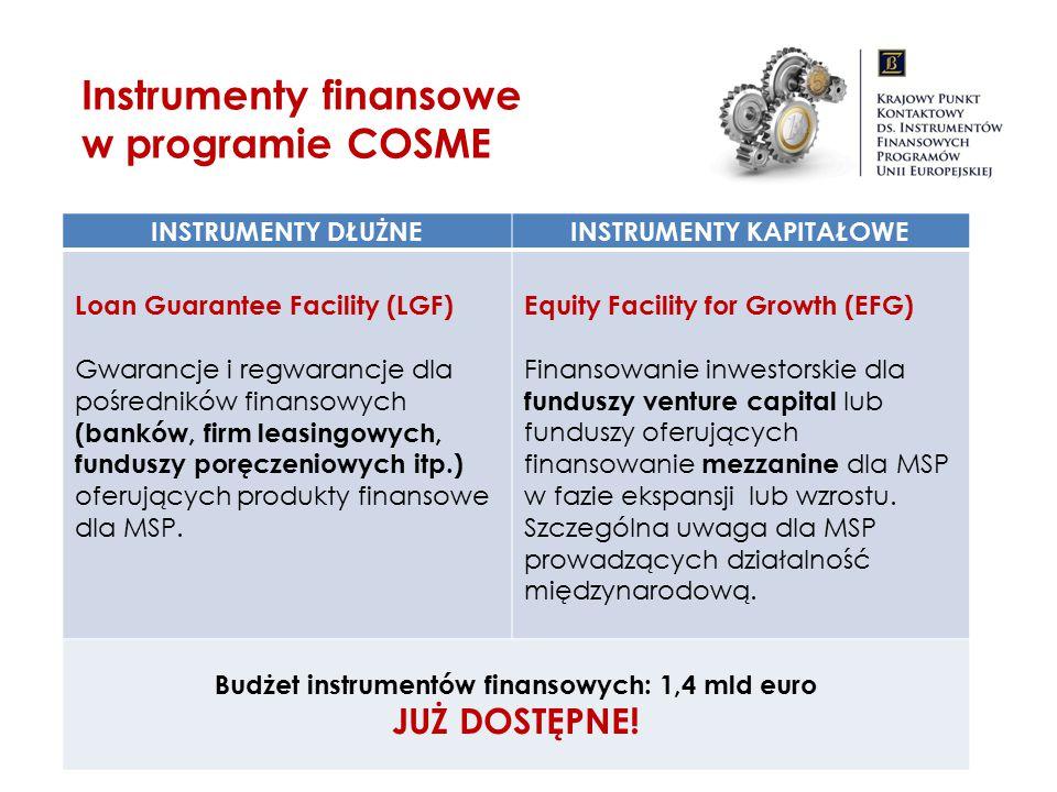 INSTRUMENTY KAPITAŁOWE Budżet instrumentów finansowych: 1,4 mld euro
