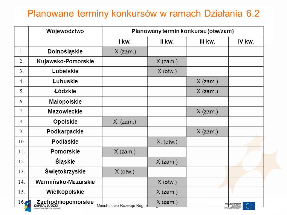 Planowane terminy konkursów w ramach Działania 6.2