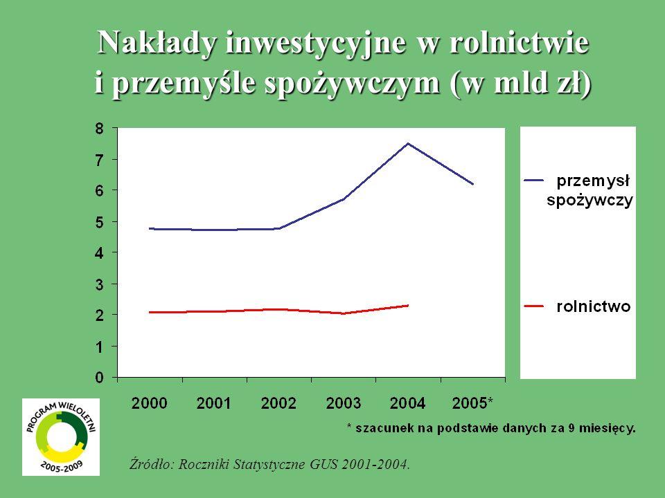 Nakłady inwestycyjne w rolnictwie i przemyśle spożywczym (w mld zł)