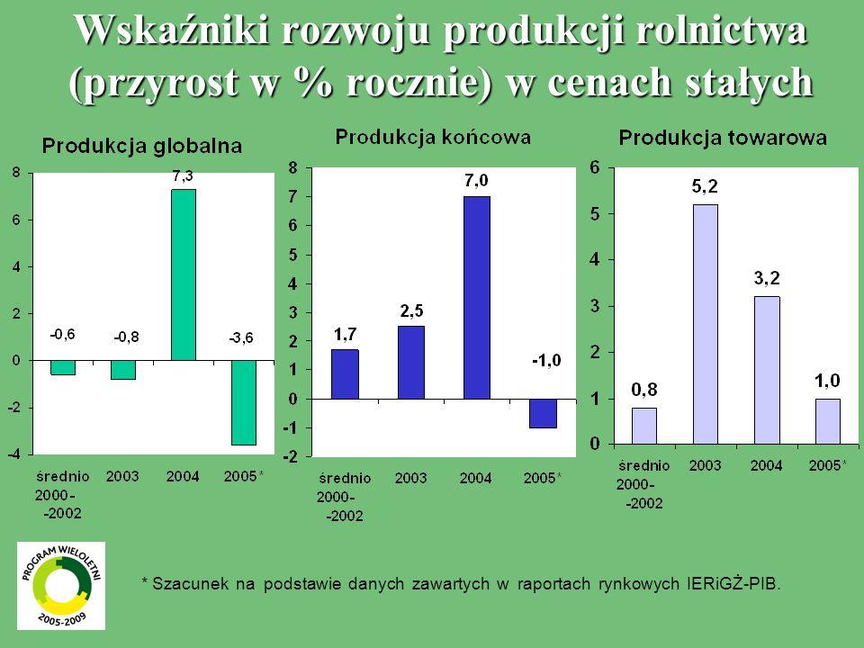 Wskaźniki rozwoju produkcji rolnictwa (przyrost w % rocznie) w cenach stałych