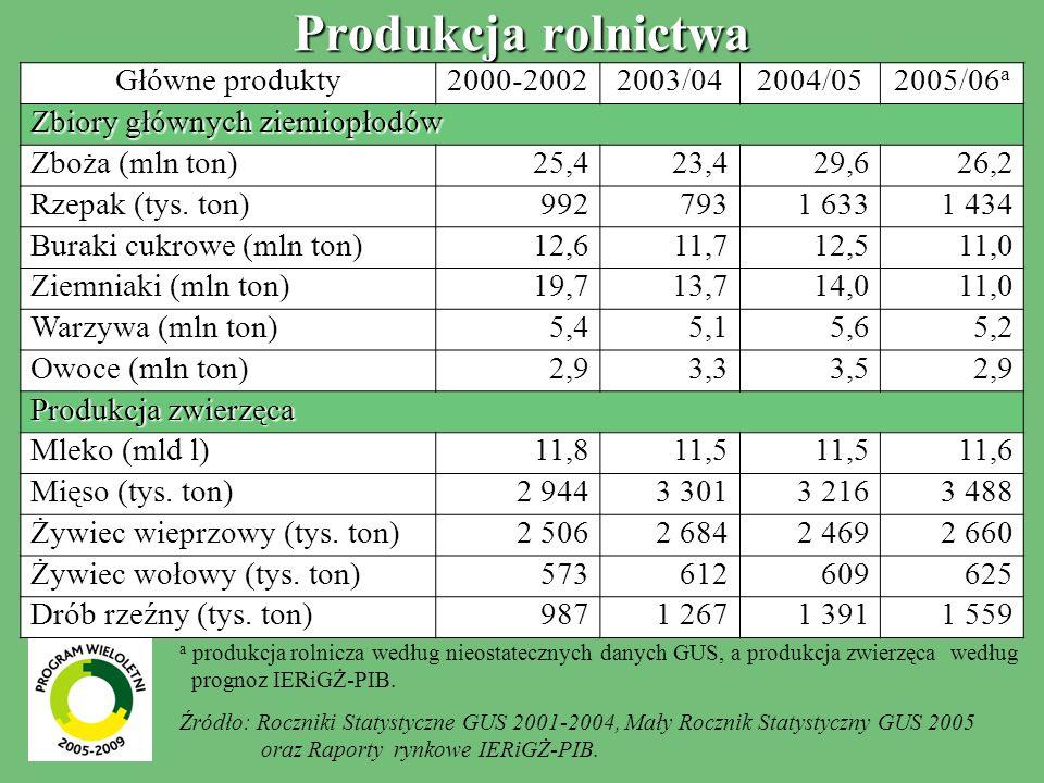 Produkcja rolnictwa Główne produkty 2000-2002 2003/04 2004/05 2005/06a
