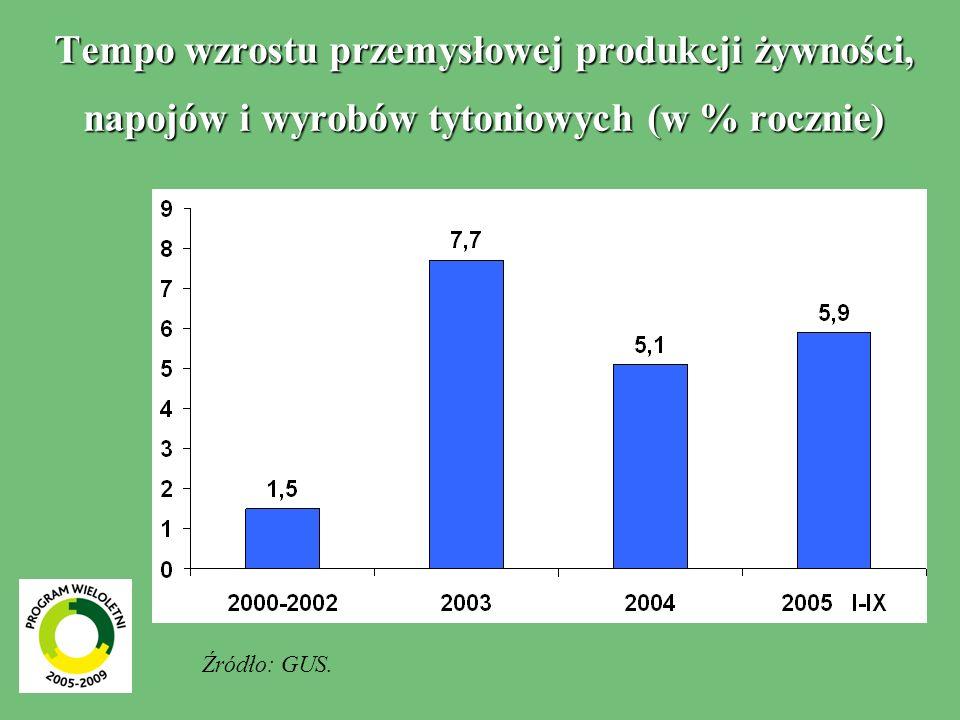 Tempo wzrostu przemysłowej produkcji żywności, napojów i wyrobów tytoniowych (w % rocznie)