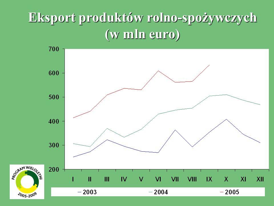 Eksport produktów rolno-spożywczych (w mln euro)