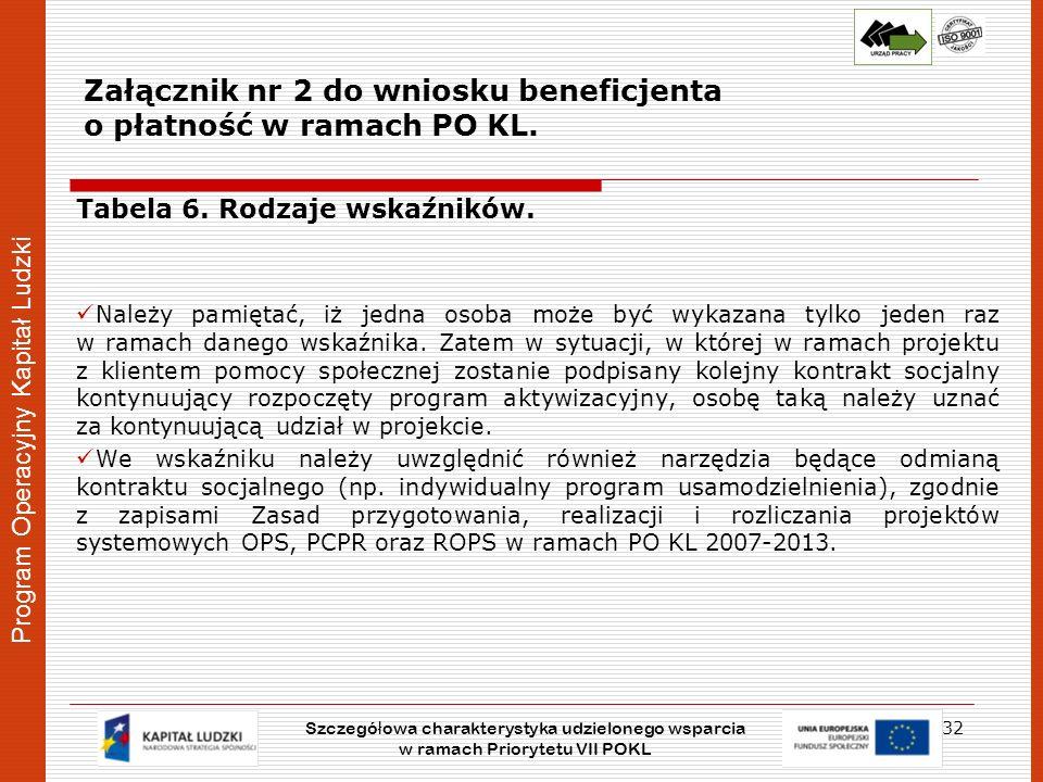 Załącznik nr 2 do wniosku beneficjenta o płatność w ramach PO KL.