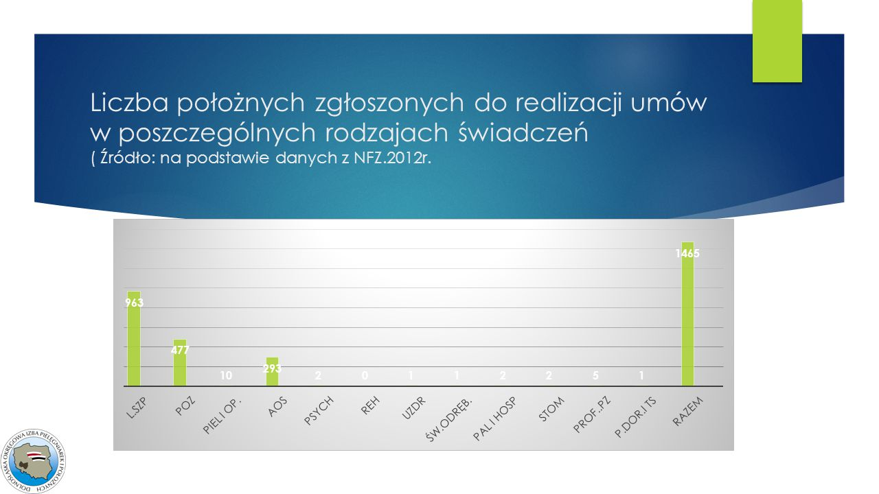 Liczba położnych zgłoszonych do realizacji umów w poszczególnych rodzajach świadczeń ( Źródło: na podstawie danych z NFZ.2012r.