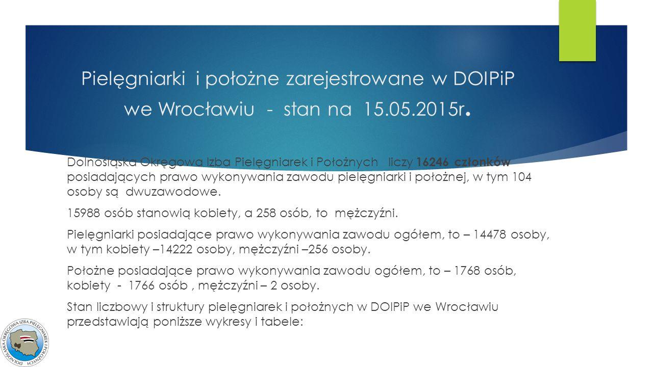 Pielęgniarki i położne zarejestrowane w DOIPiP we Wrocławiu - stan na 15.05.2015r.