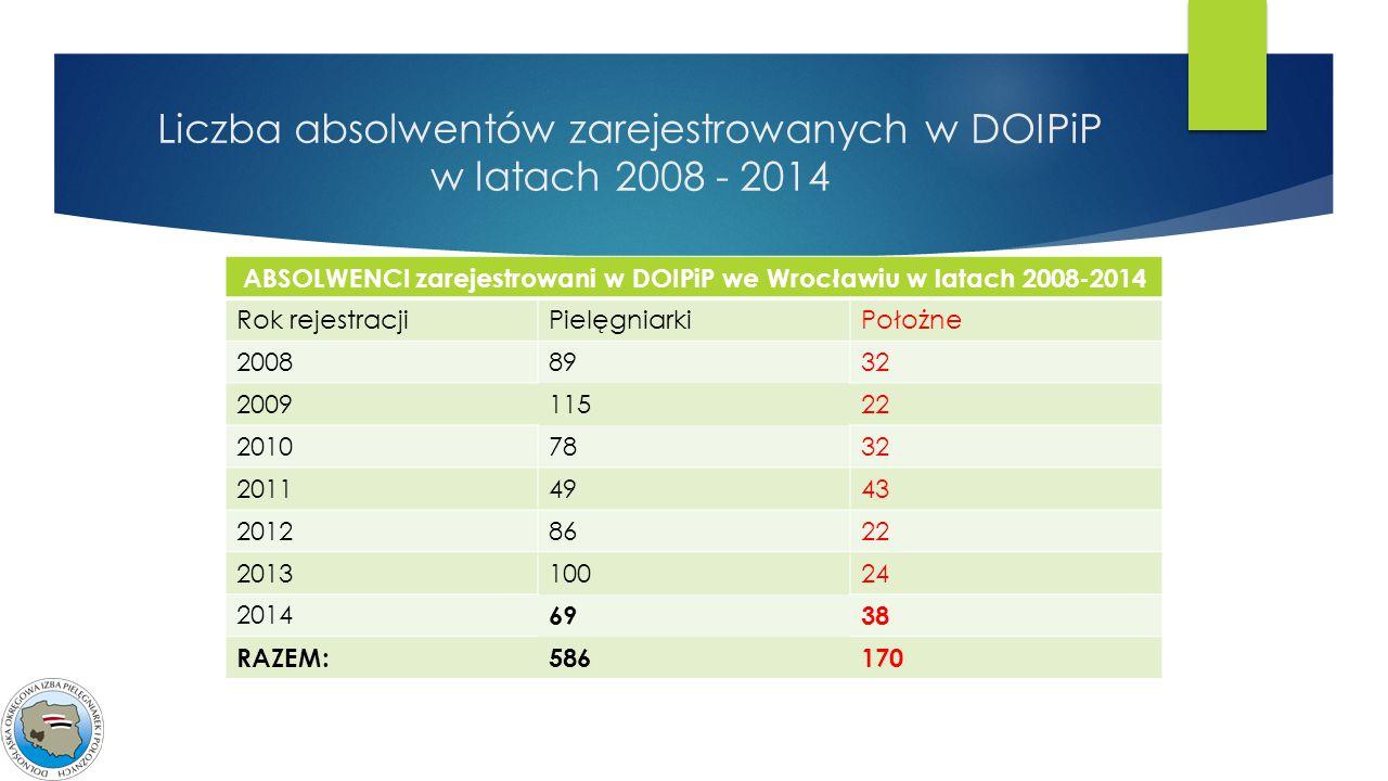 Liczba absolwentów zarejestrowanych w DOIPiP w latach 2008 - 2014