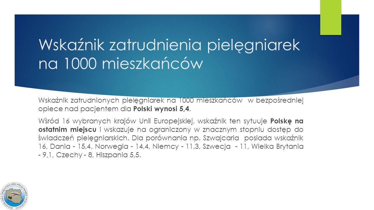 Wskaźnik zatrudnienia pielęgniarek na 1000 mieszkańców