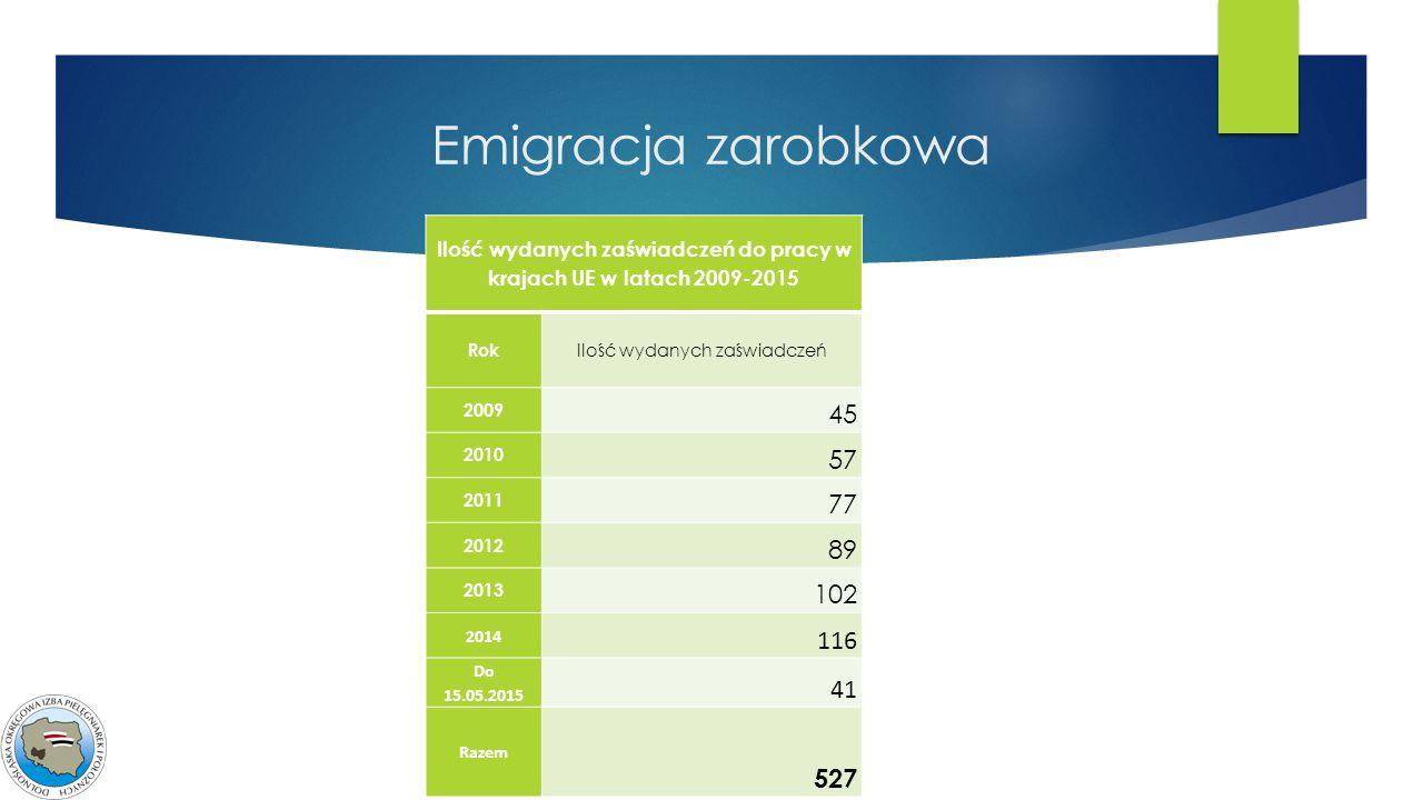 Ilość wydanych zaświadczeń do pracy w krajach UE w latach 2009-2015