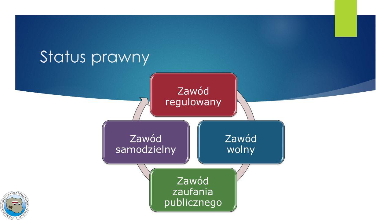 Status prawny Zawód regulowany wolny zaufania publicznego samodzielny