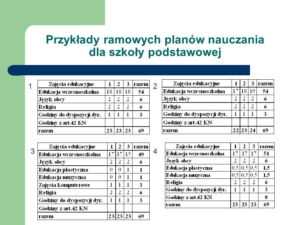 Przykłady ramowych planów nauczania dla szkoły podstawowej