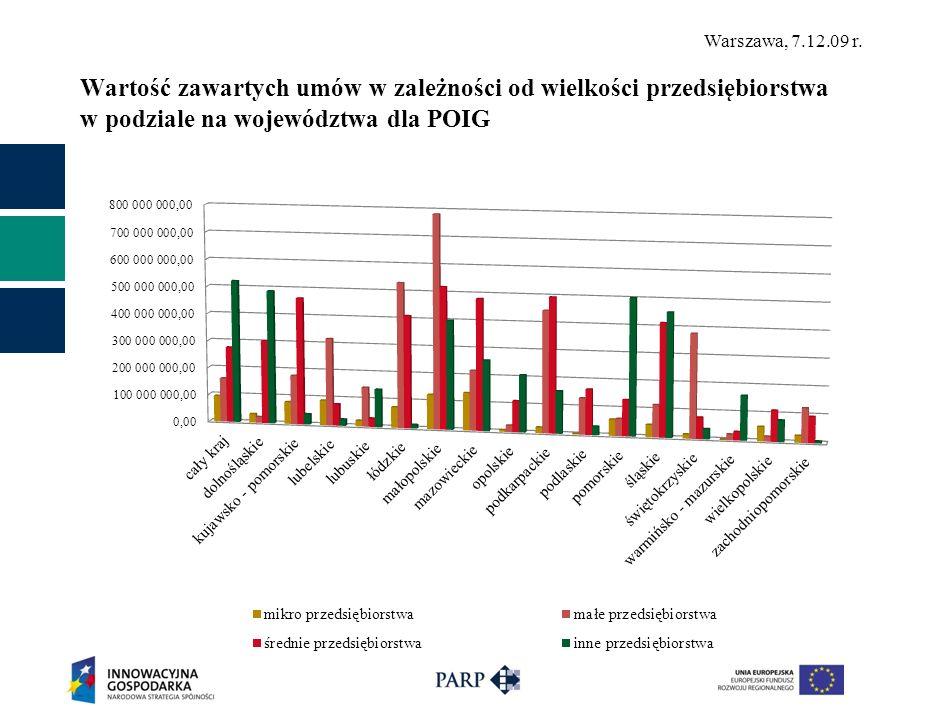 Wartość zawartych umów w zależności od wielkości przedsiębiorstwa w podziale na województwa dla POIG