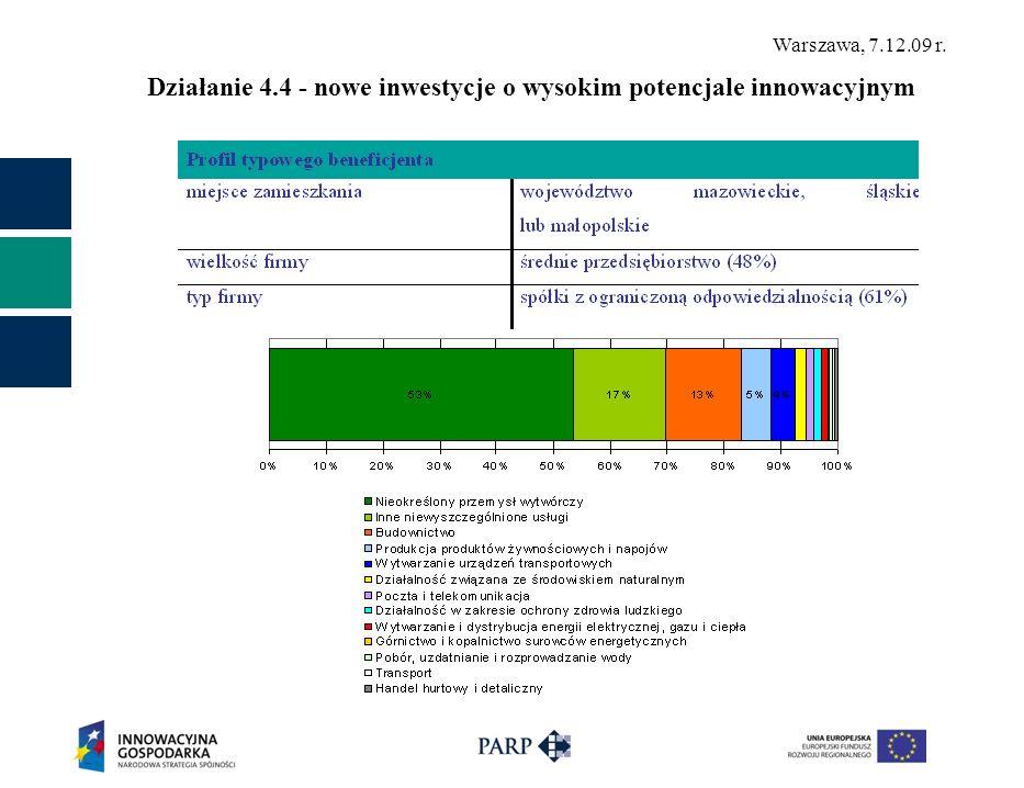 Działanie 4.4 - nowe inwestycje o wysokim potencjale innowacyjnym