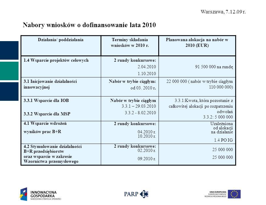 Nabory wniosków o dofinansowanie lata 2010