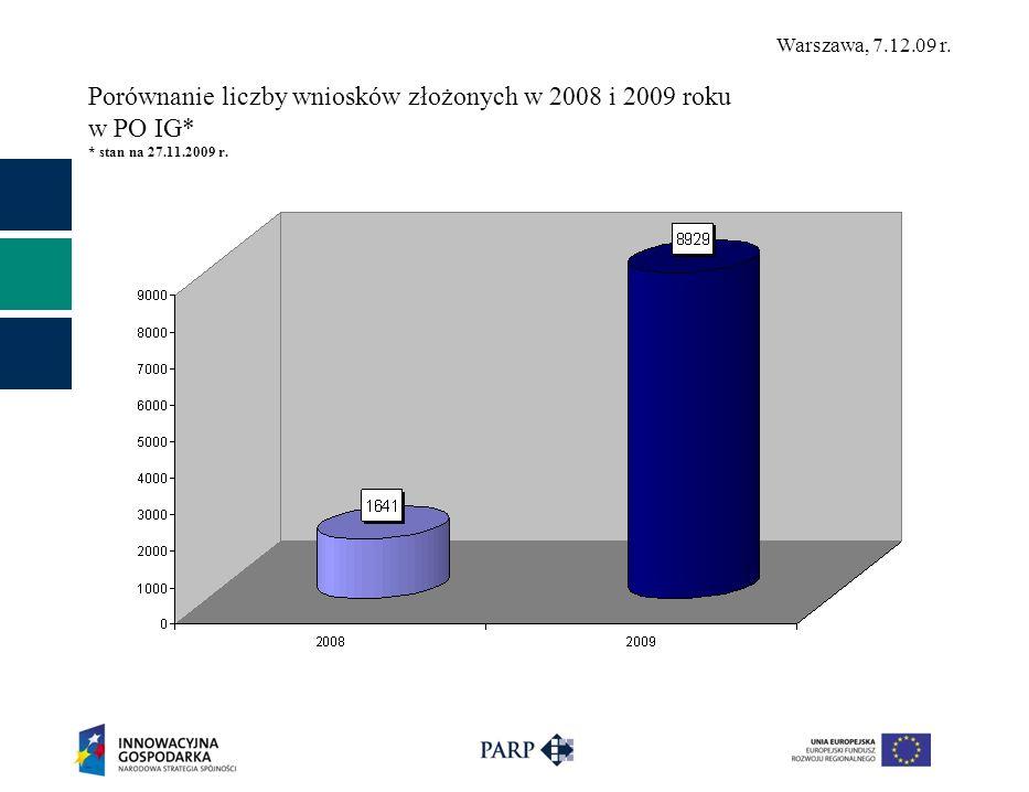 Porównanie liczby wniosków złożonych w 2008 i 2009 roku w PO IG